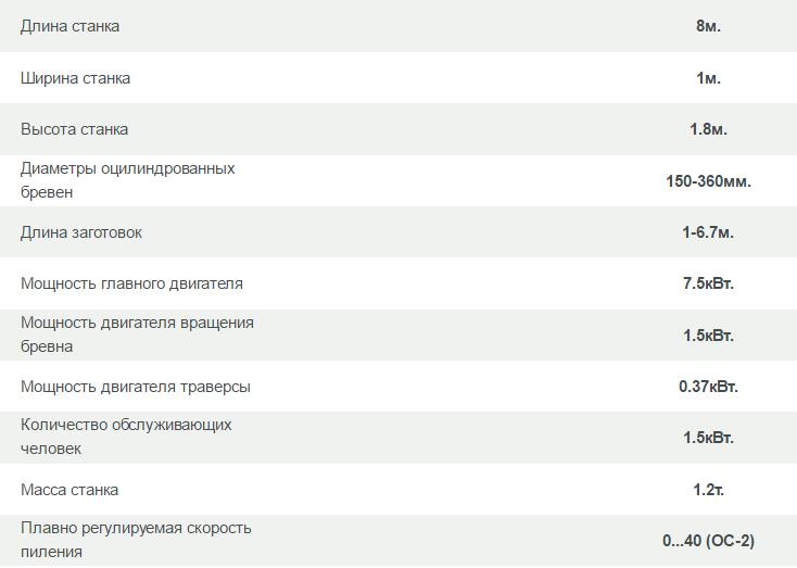 ОЦИЛИНДРОВОЧНЫЕ СТАНКИ ОС-1,ОС-2