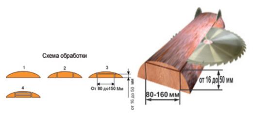 Станок горбыльноперерабатывающий СГП-500-2