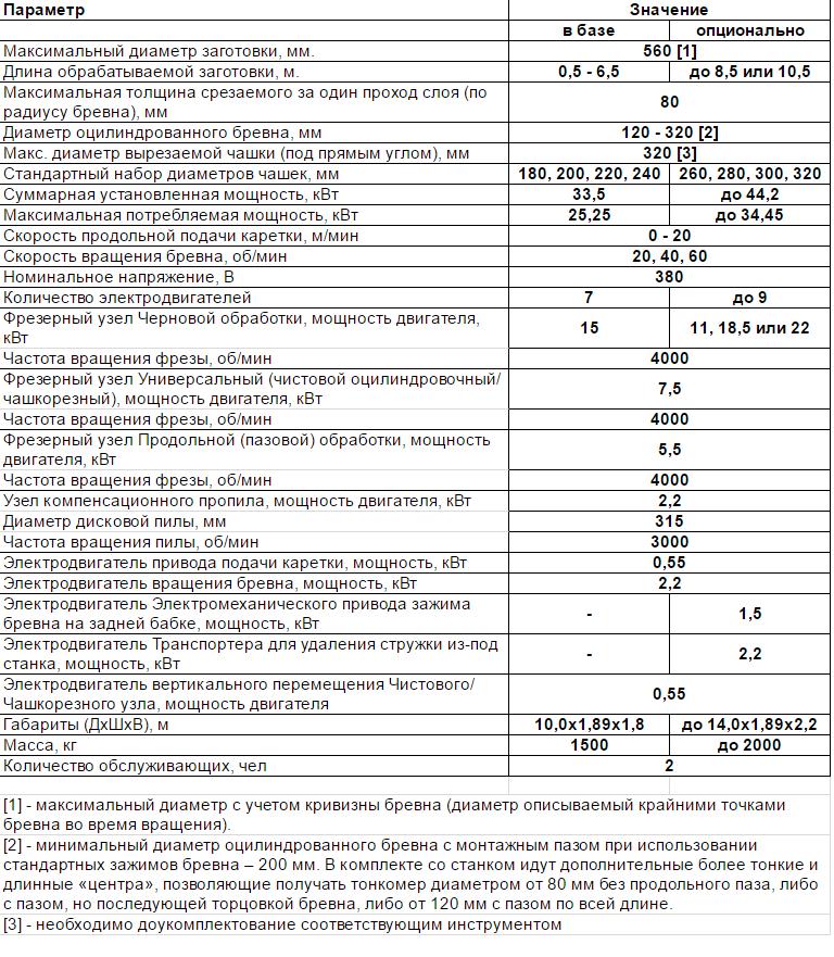 Оцилиндровочный станок КБ-3